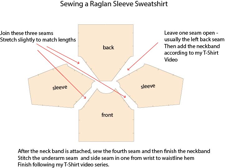 Knitting Joining Raglan Seams : Jersey sweatshirt pdf sewing pattern by angela kane