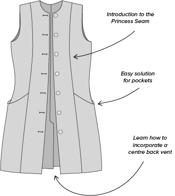 Sewing Patterns, Pattern Cutting, Learn to Sew with Free Sewing ...